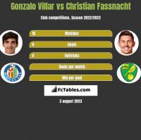 Gonzalo Villar vs Christian Fassnacht h2h player stats