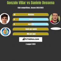 Gonzalo Villar vs Daniele Dessena h2h player stats
