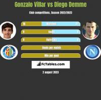 Gonzalo Villar vs Diego Demme h2h player stats