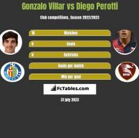 Gonzalo Villar vs Diego Perotti h2h player stats