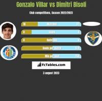 Gonzalo Villar vs Dimitri Bisoli h2h player stats