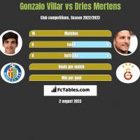 Gonzalo Villar vs Dries Mertens h2h player stats