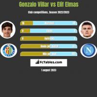 Gonzalo Villar vs Elif Elmas h2h player stats