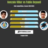 Gonzalo Villar vs Fabio Depaoli h2h player stats