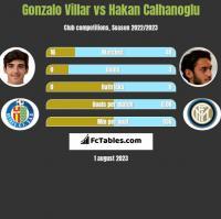 Gonzalo Villar vs Hakan Calhanoglu h2h player stats