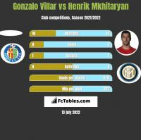Gonzalo Villar vs Henrich Mchitarjan h2h player stats