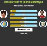 Gonzalo Villar vs Henrik Mkhitaryan h2h player stats