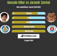 Gonzalo Villar vs Jaromir Zmrhal h2h player stats