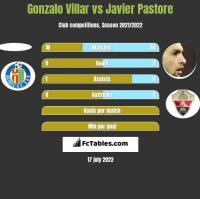 Gonzalo Villar vs Javier Pastore h2h player stats