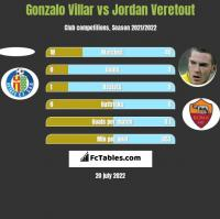 Gonzalo Villar vs Jordan Veretout h2h player stats