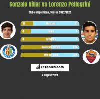 Gonzalo Villar vs Lorenzo Pellegrini h2h player stats