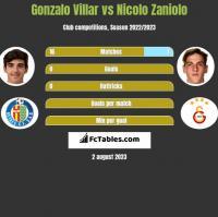 Gonzalo Villar vs Nicolo Zaniolo h2h player stats