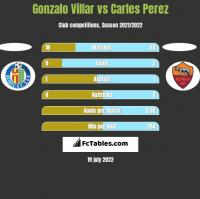 Gonzalo Villar vs Carles Perez h2h player stats