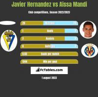 Javier Hernandez vs Aissa Mandi h2h player stats