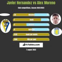 Javier Hernandez vs Alex Moreno h2h player stats