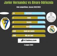 Javier Hernandez vs Alvaro Odriozola h2h player stats