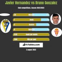 Javier Hernandez vs Bruno Gonzalez h2h player stats