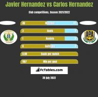Javier Hernandez vs Carlos Hernandez h2h player stats