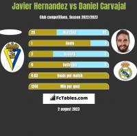 Javier Hernandez vs Daniel Carvajal h2h player stats