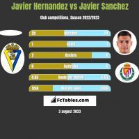Javier Hernandez vs Javier Sanchez h2h player stats