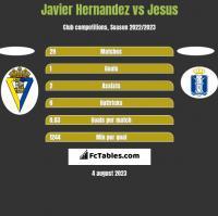 Javier Hernandez vs Jesus h2h player stats