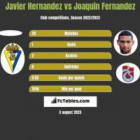 Javier Hernandez vs Joaquin Fernandez h2h player stats
