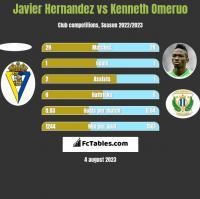 Javier Hernandez vs Kenneth Omeruo h2h player stats