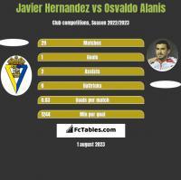 Javier Hernandez vs Osvaldo Alanis h2h player stats