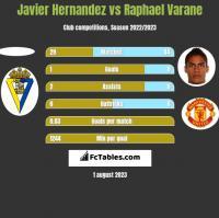 Javier Hernandez vs Raphael Varane h2h player stats
