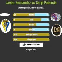 Javier Hernandez vs Sergi Palencia h2h player stats