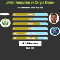 Javier Hernandez vs Sergio Ramos h2h player stats