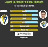 Javier Hernandez vs Unai Bustinza h2h player stats
