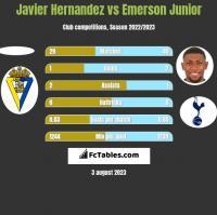 Javier Hernandez vs Emerson Junior h2h player stats