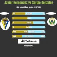 Javier Hernandez vs Sergio Gonzalez h2h player stats
