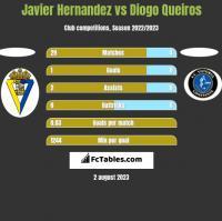Javier Hernandez vs Diogo Queiros h2h player stats