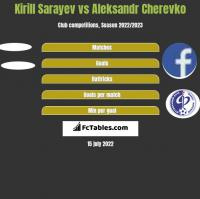 Kirill Sarayev vs Aleksandr Cherevko h2h player stats