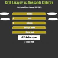 Kirill Sarayev vs Aleksandr Chibirov h2h player stats