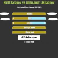 Kirill Sarayev vs Aleksandr Likhachev h2h player stats