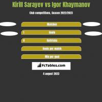 Kirill Sarayev vs Igor Khaymanov h2h player stats