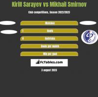 Kirill Sarayev vs Mikhail Smirnov h2h player stats