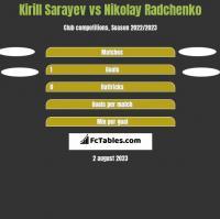 Kirill Sarayev vs Nikolay Radchenko h2h player stats