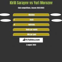 Kirill Sarayev vs Yuri Morozov h2h player stats
