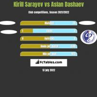Kirill Sarayev vs Aslan Dashaev h2h player stats