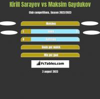 Kirill Sarayev vs Maksim Gaydukov h2h player stats