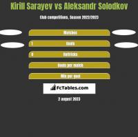 Kirill Sarayev vs Aleksandr Solodkov h2h player stats