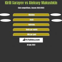 Kirill Sarayev vs Aleksey Makushkin h2h player stats