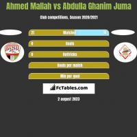 Ahmed Mallah vs Abdulla Ghanim Juma h2h player stats