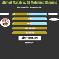 Ahmed Mallah vs Ali Mohamed Khameis h2h player stats