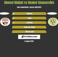 Ahmed Mallah vs Khaled Shamareikh h2h player stats