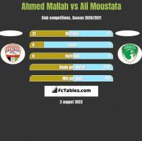 Ahmed Mallah vs Ali Moustafa h2h player stats